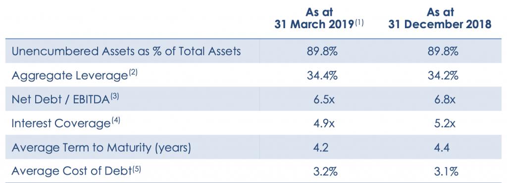 Key Financial Indicator CapitaLand Mall Trust Q1 2019