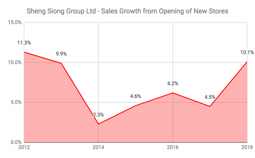 Sheng Siong Sales Growth From New Stores