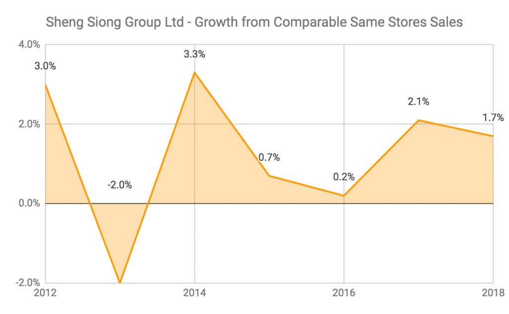 Sheng Siong Growth From Comparable Same Store Sales