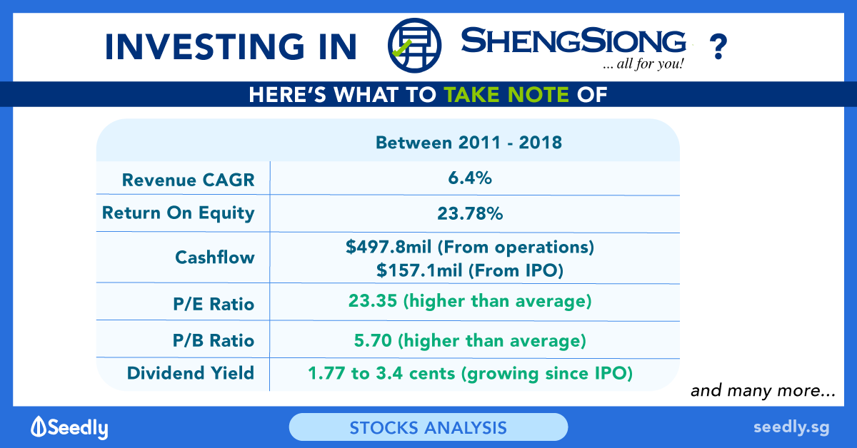 12 Things To Know Before You Invest In Sheng Siong Group Limited