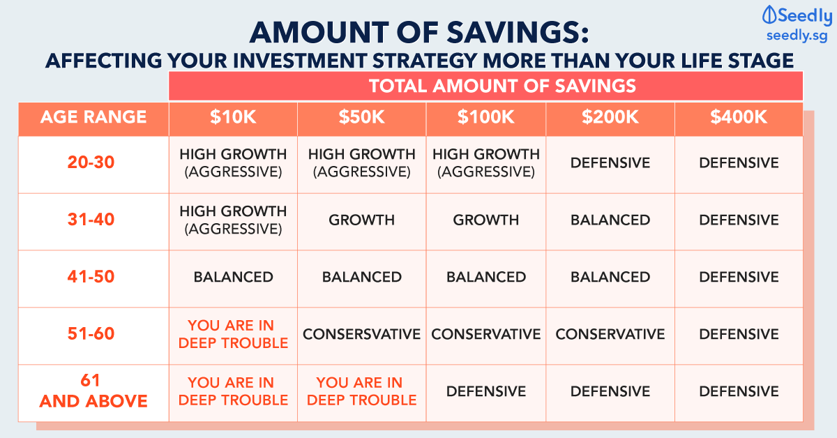 Amount Of Savings: Affecting Your Investment Strategy More Than Your Life Stage