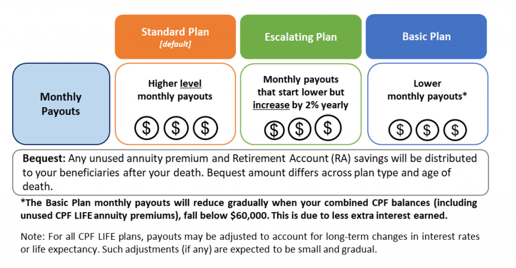 CPF Life Plan Monthly Payout
