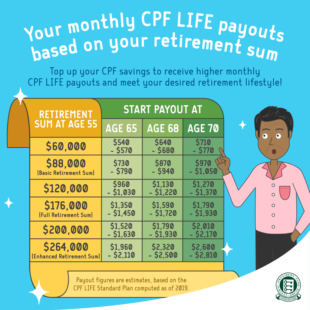 CPF LIFE Monthly Payout Reference