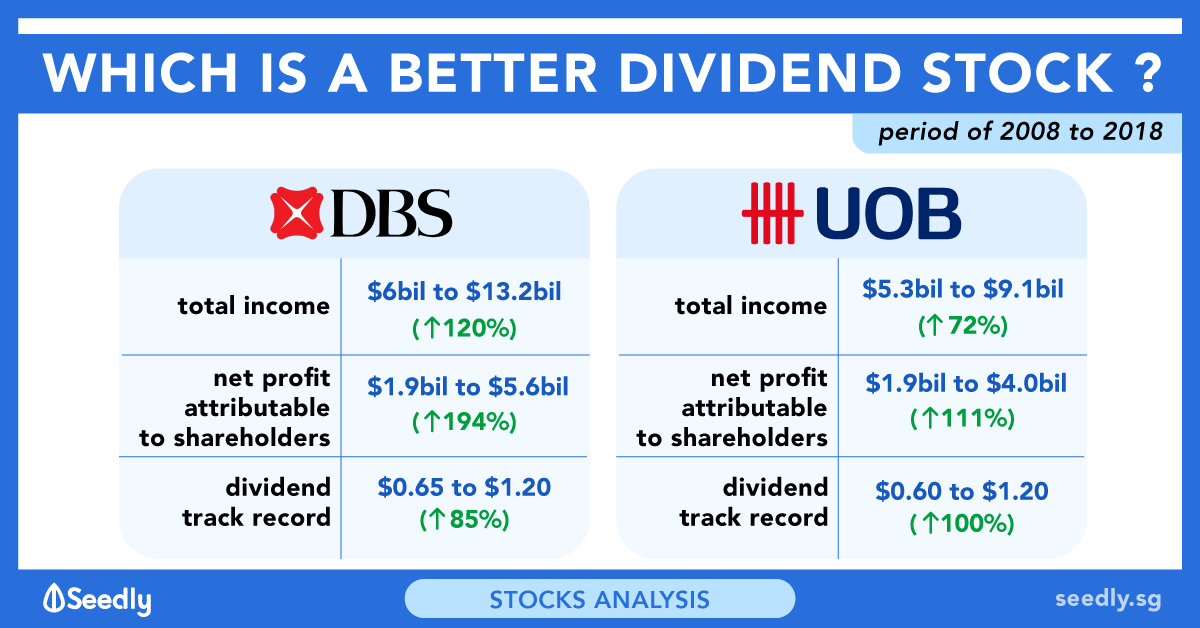 Which Is The Better Dividend Stock: DBS Group Or UOB?