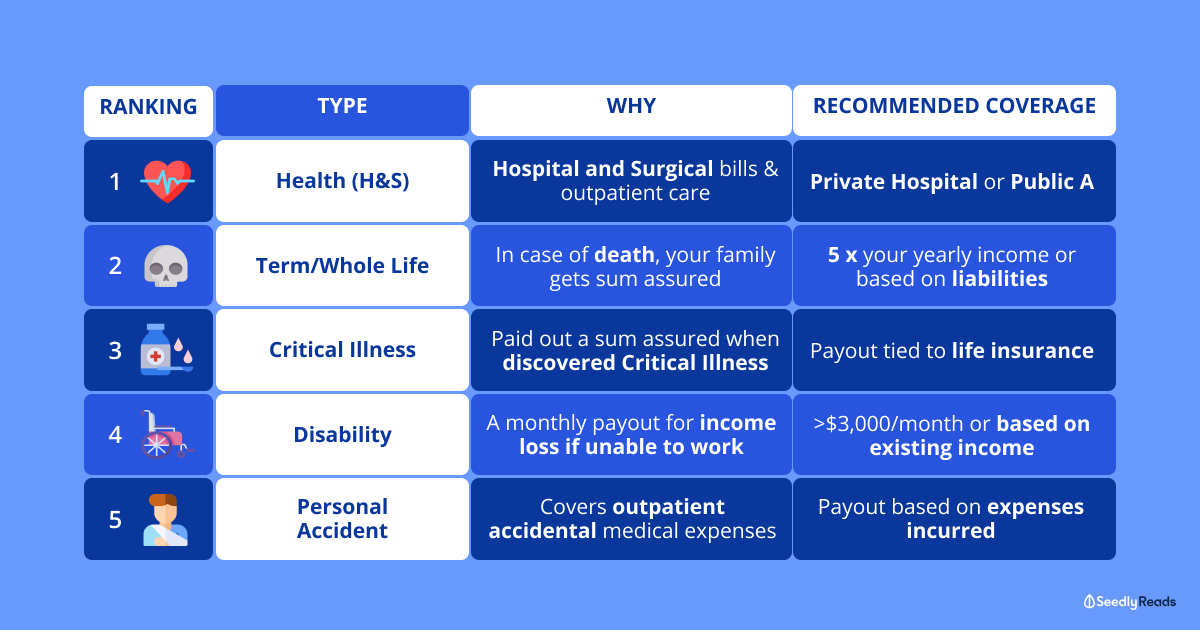 Insurance guide key insurance policies in Singapore