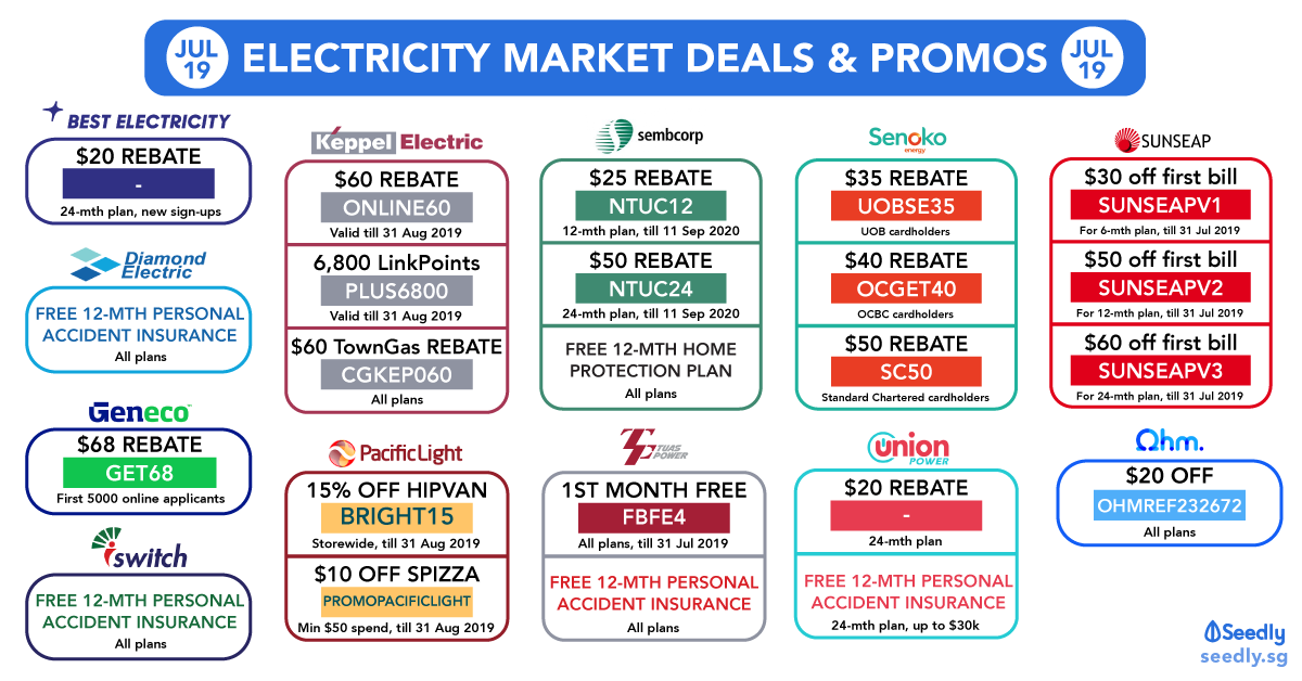 Open Electricity Market Promo Codes To Save Money! (July 2019)