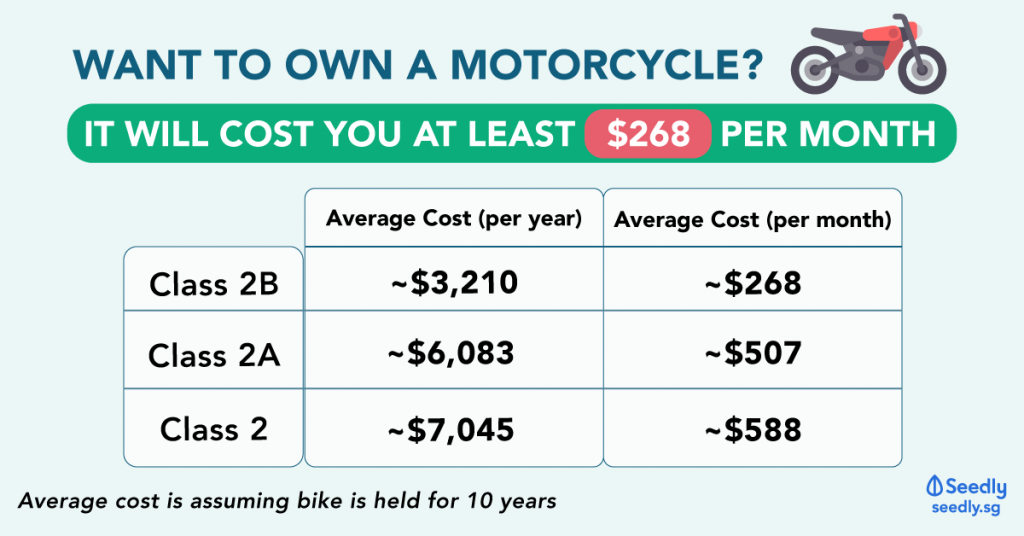 Cost Of Owning A Motorcycle