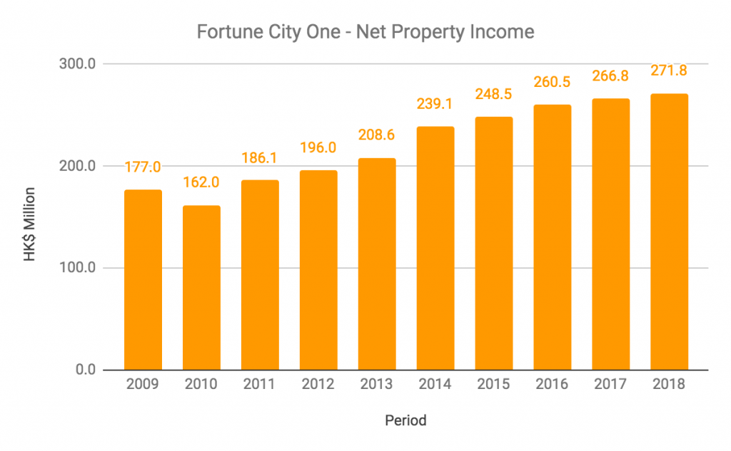 Fortune City One Net Property Income