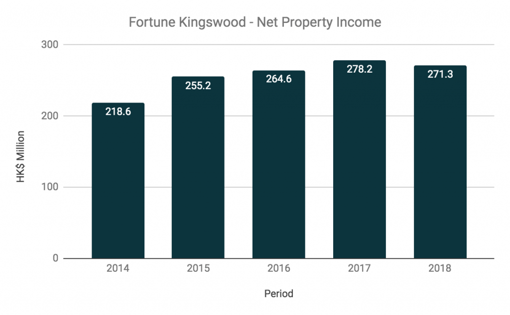 Fortune Kingswood Net Property Income