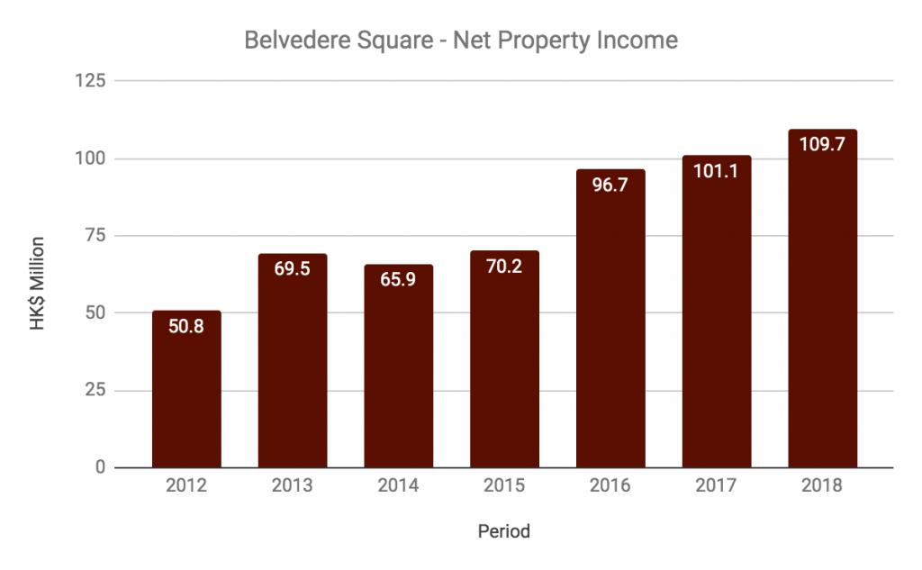 Belvedere Square Net Property Income
