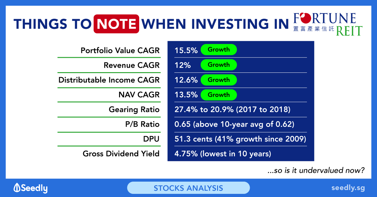 12 Things To Know About Fortune REIT Before You Invest