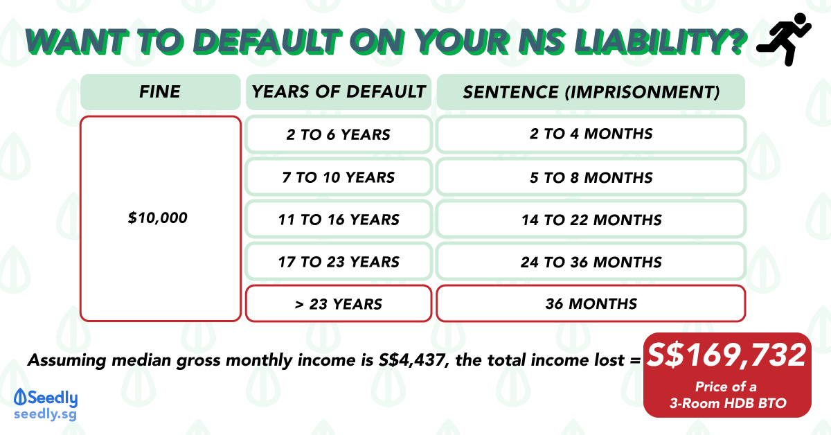 True Cost Of Default NS Liability