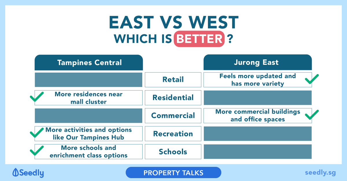 East (Tampines Central) Vs West (Jurong East): Which Is Better?