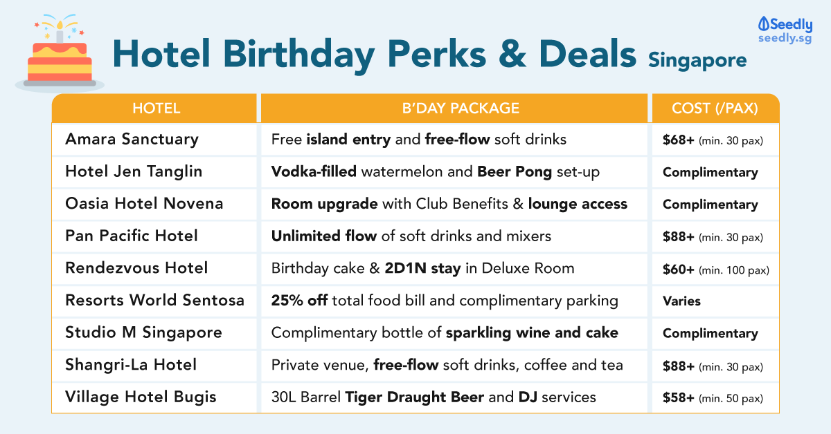 9 Hotel Birthday Perks & Promotions (Singapore)