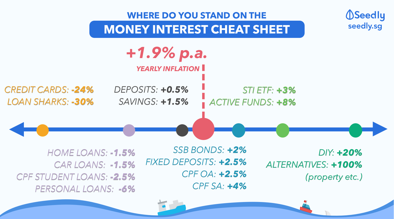 The Ultimate Money Interest Cheat Sheet In Singapore