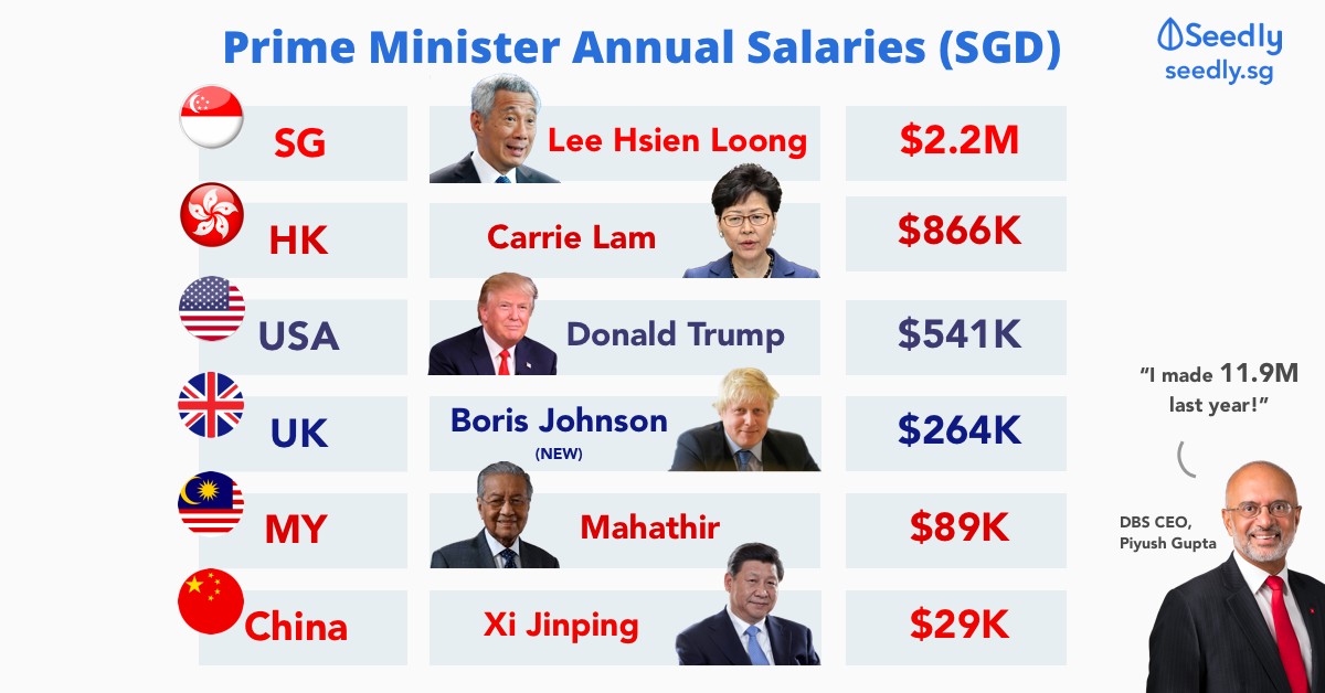 Why Is The Salary Of Singapore's Prime Minister So High?