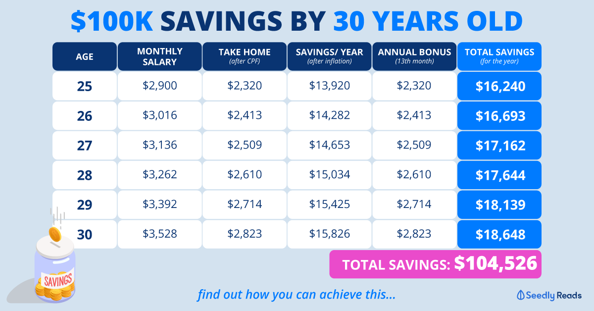 Seedly Save $100k by 30 Years Old