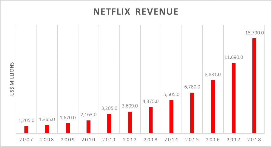 Netflix Revenue