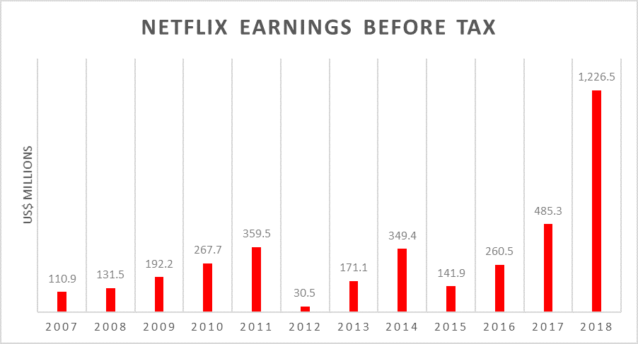 Netflix Earnings Before Tax