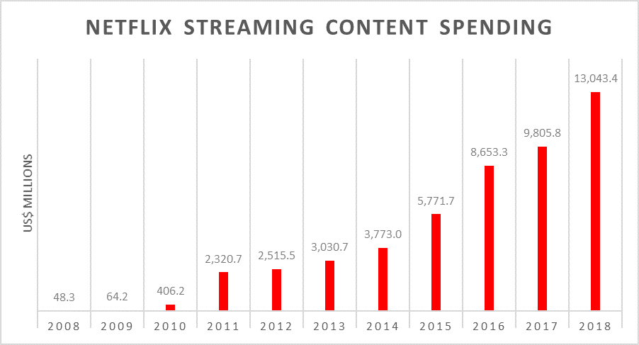 Netflix Streaming Content Spending