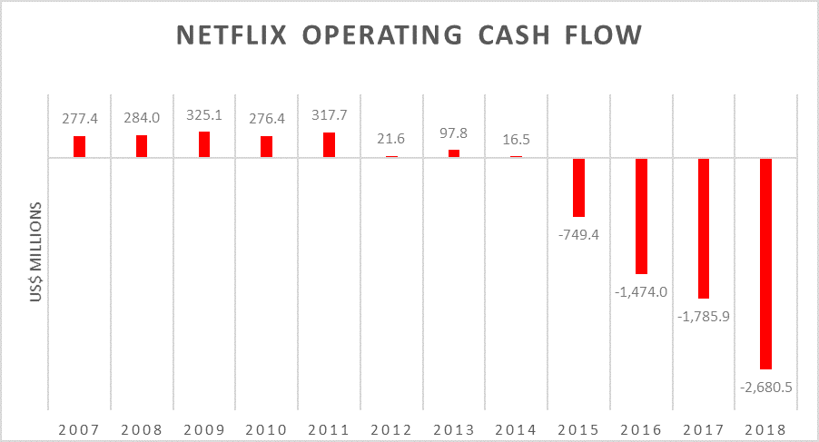 Netflix Operating Cash Flow