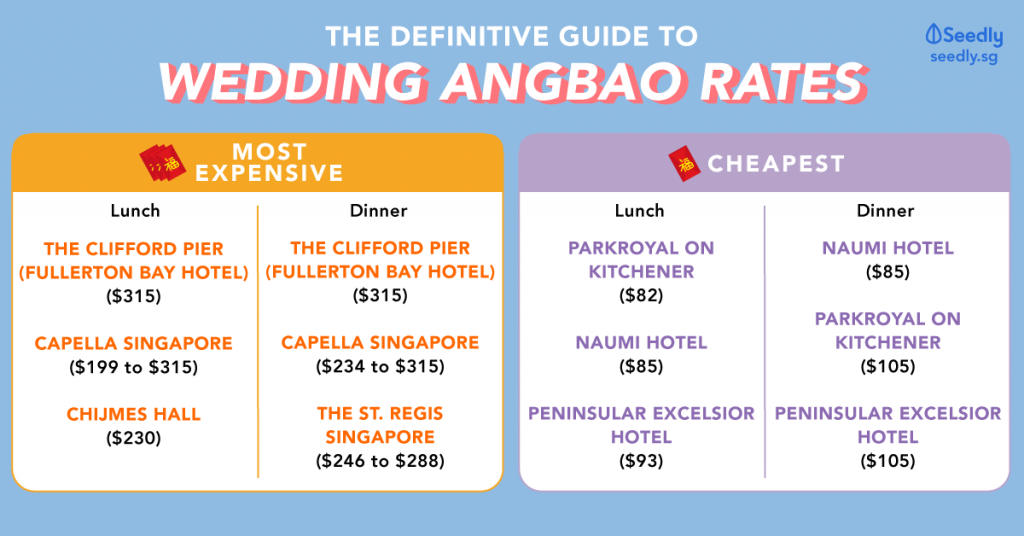Seedly Wedding Ang Bao Rates 2019