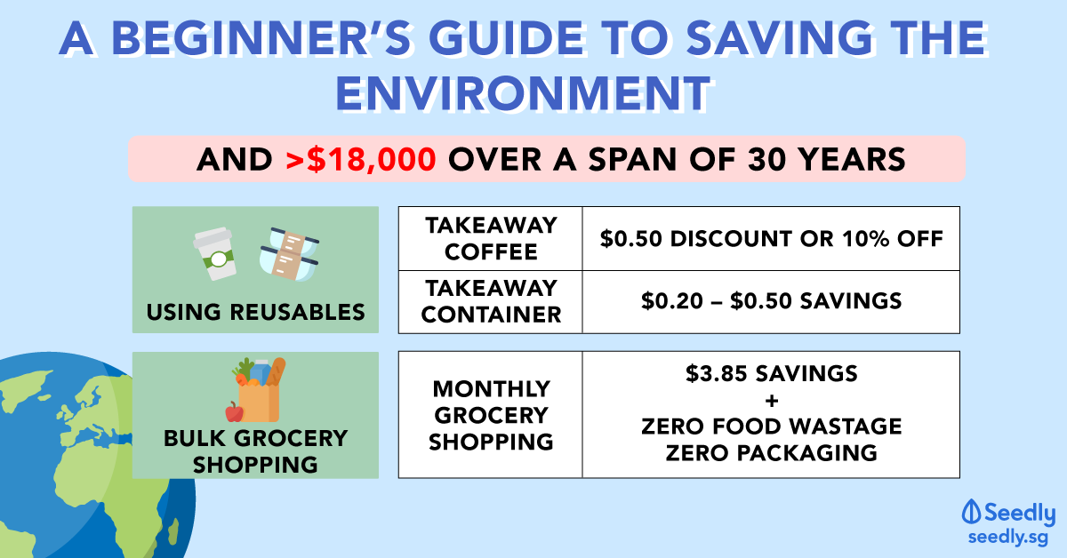 How To Save $18,000 While Saving The Environment