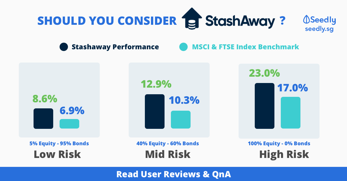 Stashaway Funds Raised and Performance