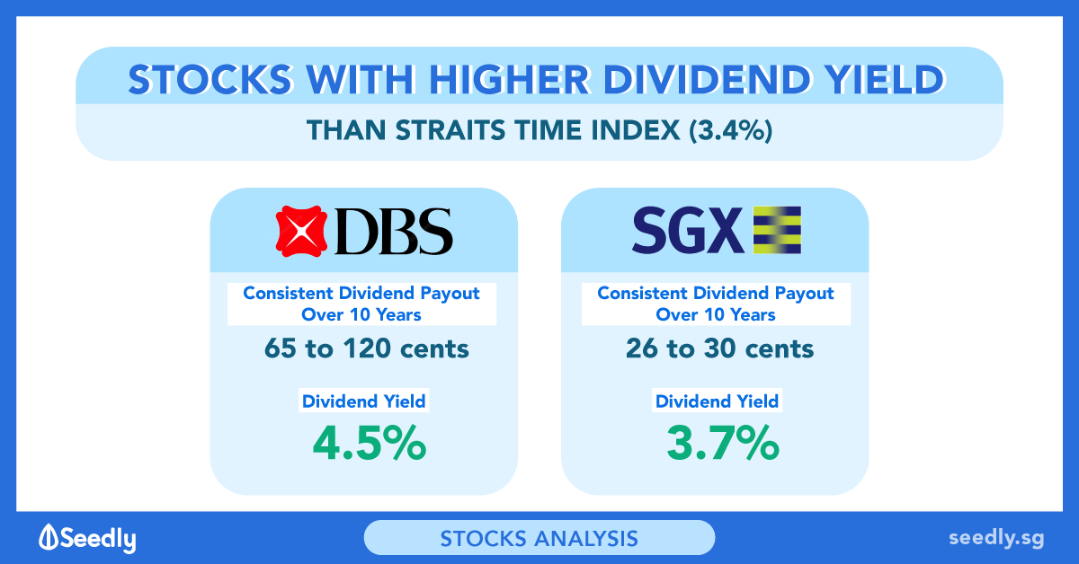 2 Singapore Blue-Chip Shares With Higher Dividend Yield Than Straits Times Index
