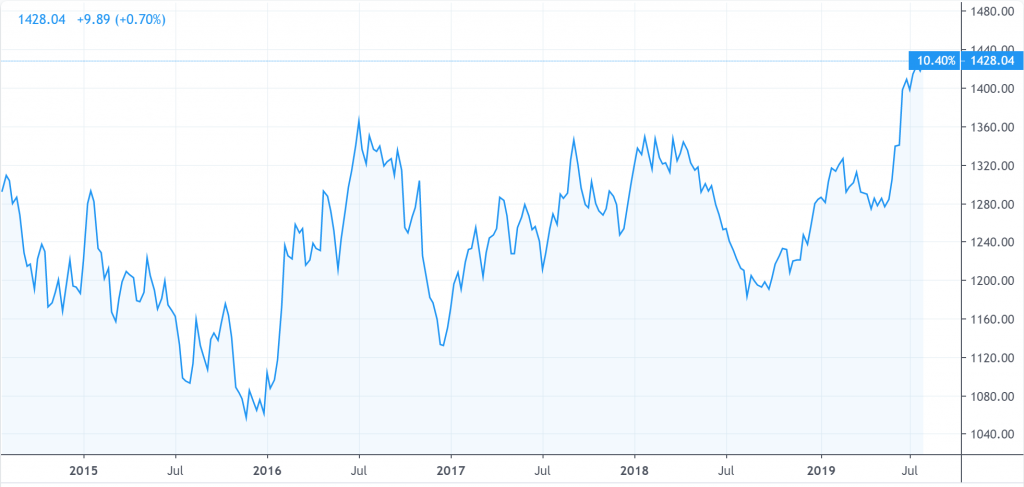 Current Gold Prices July 2019