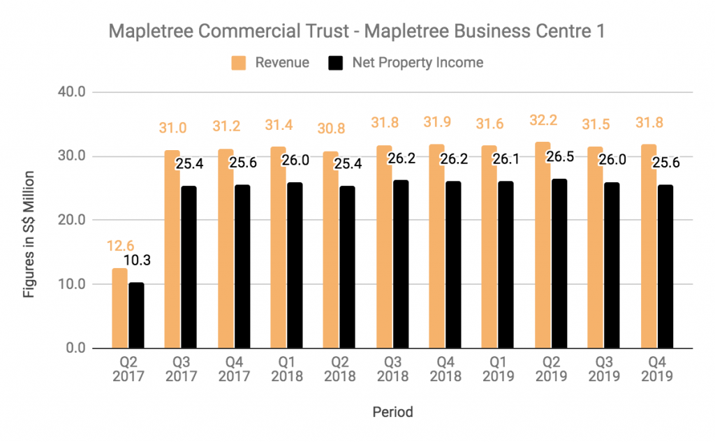 Mapletree Commercial Trust Business Centre 1 Revenue Net Property Income