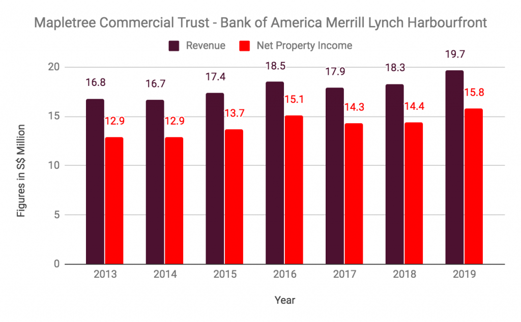 Mapletree Commercial Trust Bank Of Ammerica Merrill Lynch Revenue Net Property Income