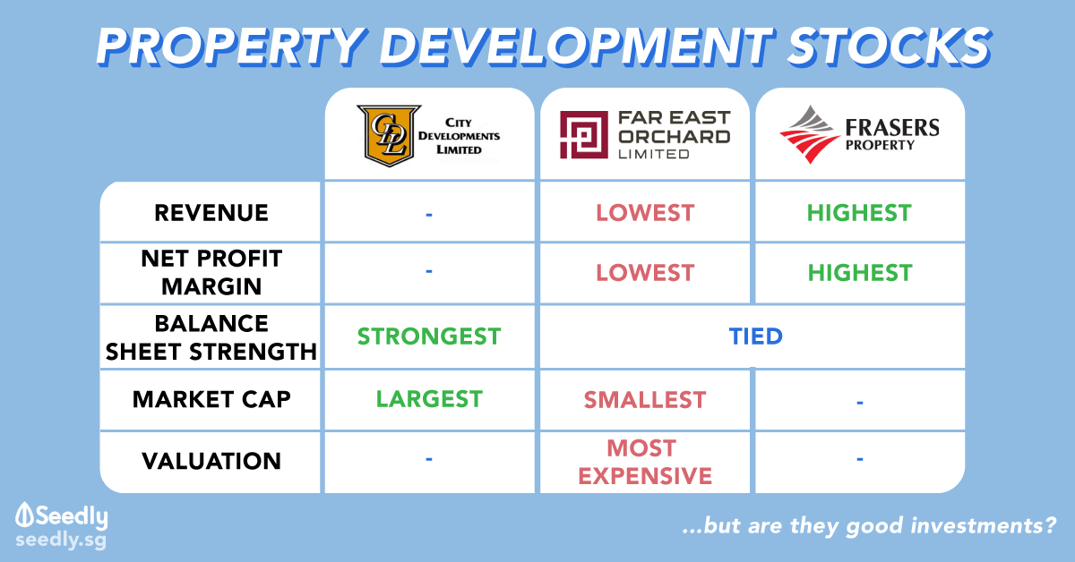 Where To House Your Stocks: City Developments Limited vs Far East Orchard vs Frasers Property
