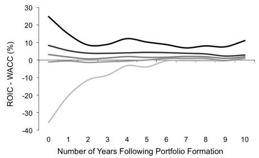 Mean Reversion Profit Trends Toward Average