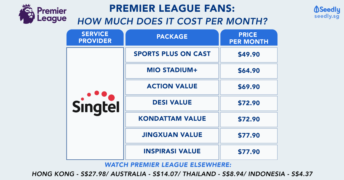 Cheapest Premier League Subscription Plan: Is Football Only For The Elite?