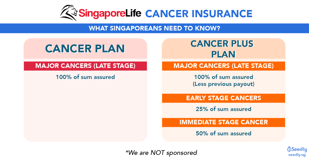 All About SingaporeLife Cancer Insurance In 3 Minutes