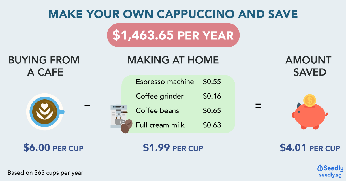 Save $1,463.65 A Year By Making Your Own Coffee At Home