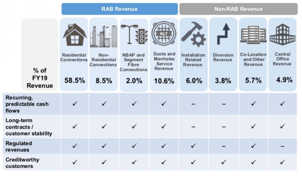 Netlink Trust RAB Revenue