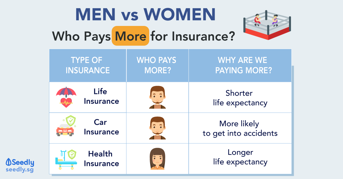 Comparing whether men or women pay more for health insurance, life insurance and car insurance