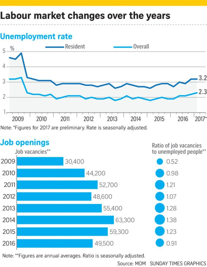unemployment rate in Singapore