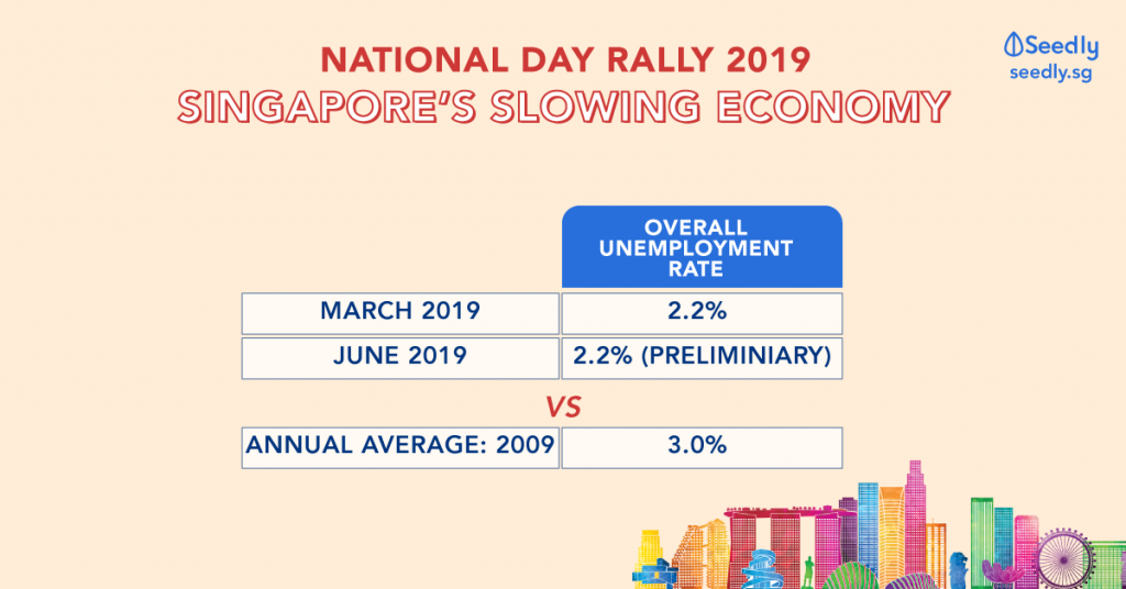National Day Rally 2019 Slow Economy