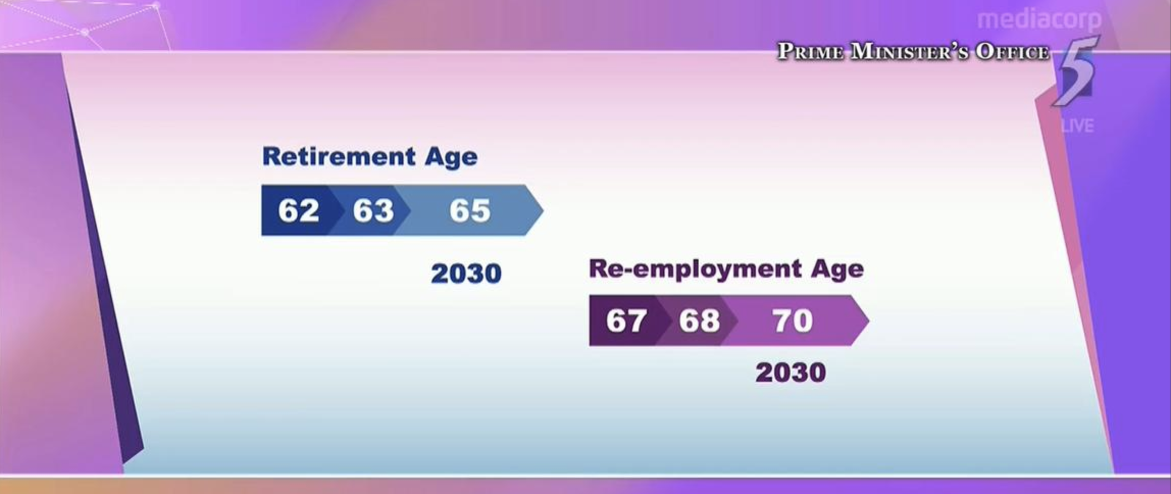 Changes to retirement age (Singapore National Day Rally 2019)