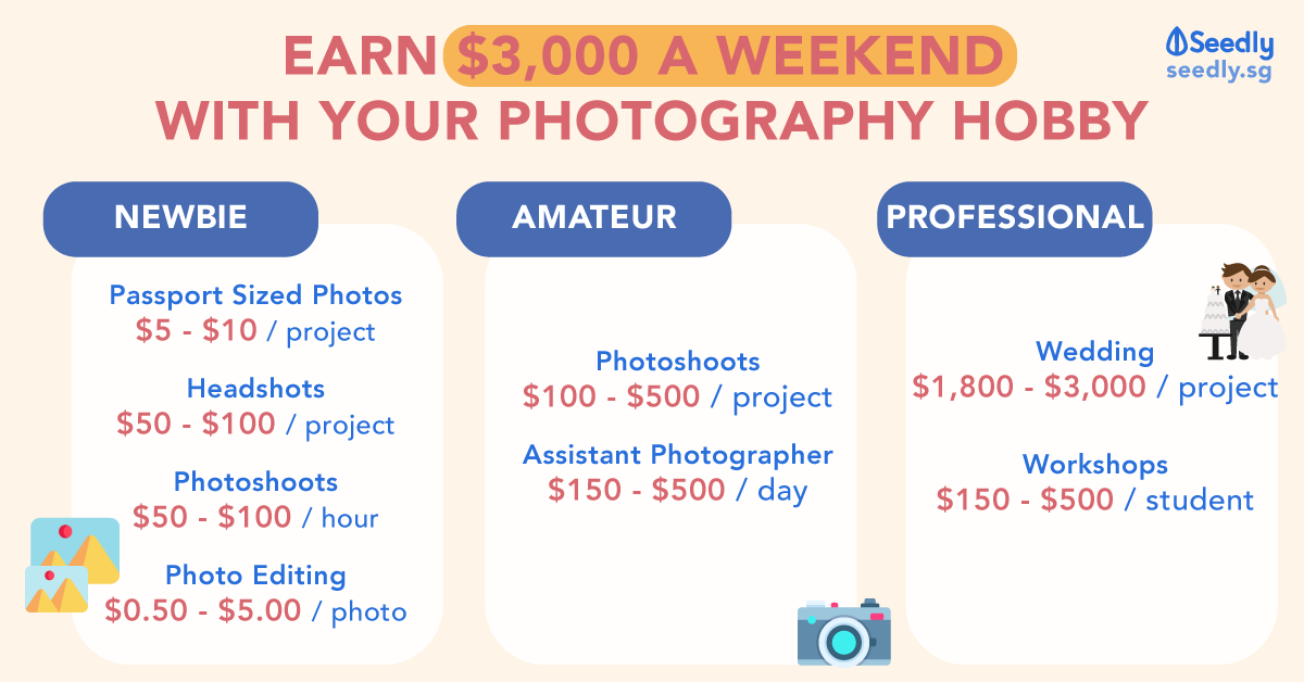 How much can freelance photographers earn based on experience