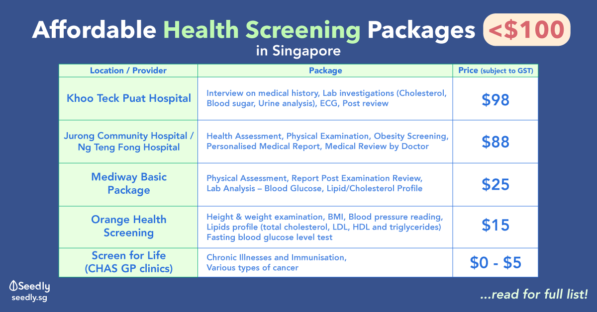 Affordable Health Screening Under $100 in Singapore