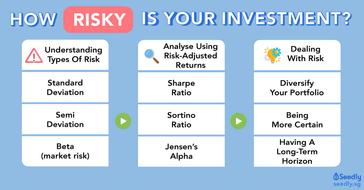 How Risky Is Your Investment