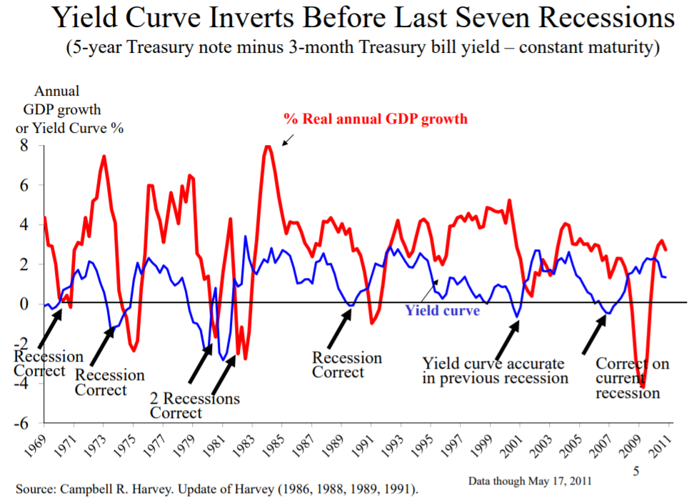 Yield curve inverts before recessions