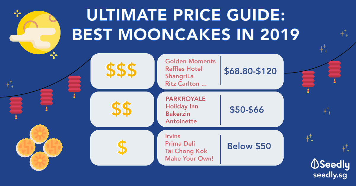 Ultimate Price Guide For The Best Mooncakes 2019