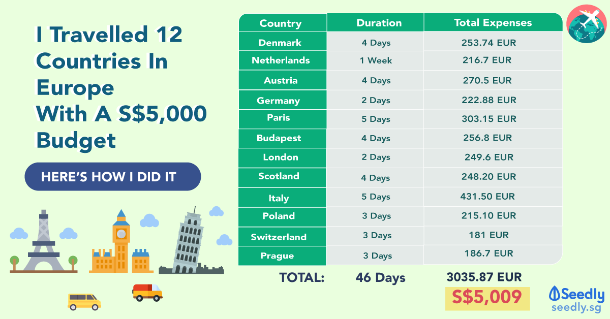 Already In Europe? Here's How You Can Travel To 12 Countries With Just S$5,000