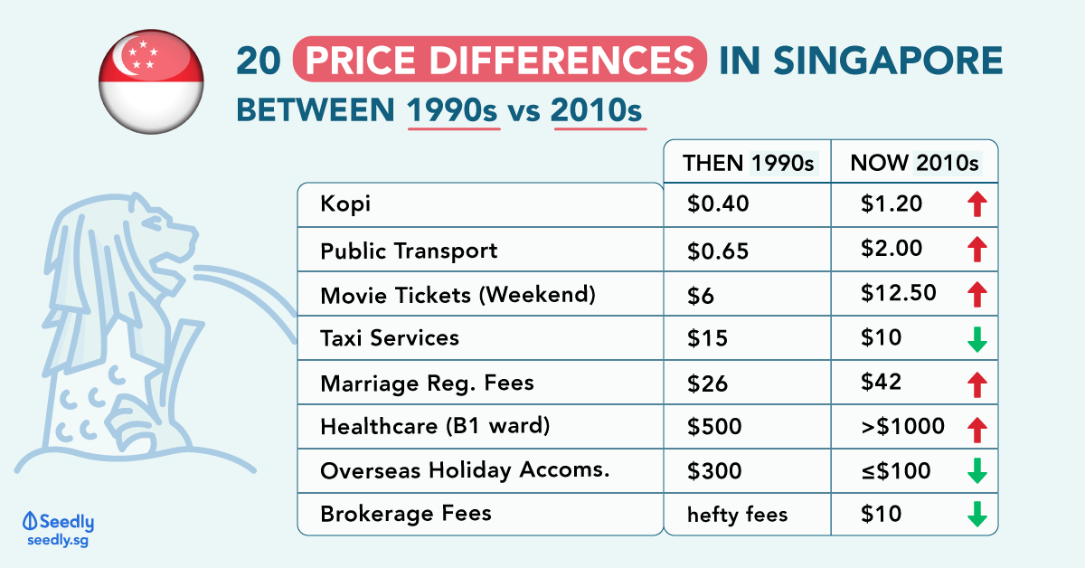 20 Price Differences In Singapore Between 1990s vs 2010s