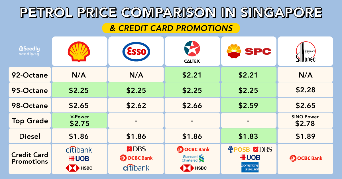 Comparison of Petrol Prices and Best Credit Card Discounts